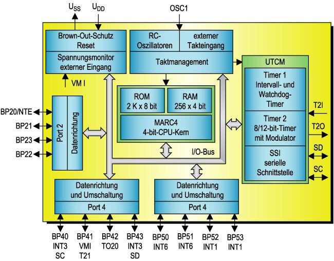 Bild 5 Blockschaltung des Watchdog-Bausteins ATA6020N, der über einen eigenen 4-bit-Controllerkern mit eigenen Speichern verfügt.