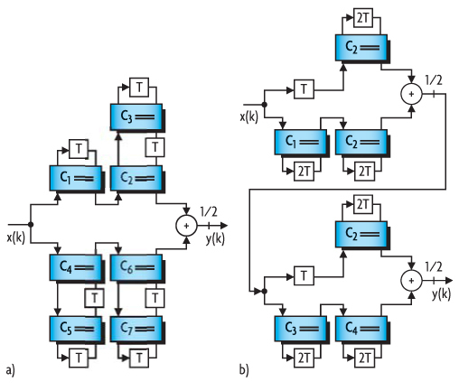Bild 8. Realisierung des Dezimationsfilters durch Wellendigitalfilter-Strukturen: a) Brücken-Wellendigitalfilter 7. Ordnung; b) Filter der Ordnung 10 aus zwei kaskadierten, bireziproken Wellendigitalfilter-Blöcken der Ordnung 5.
