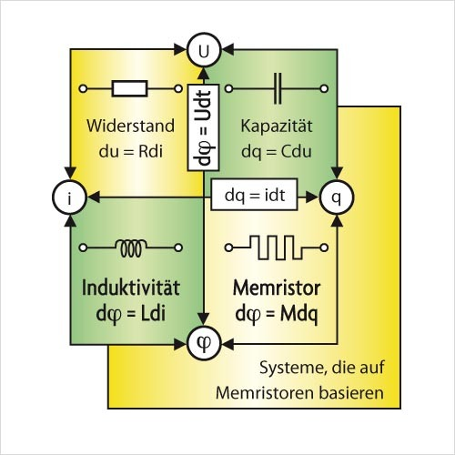 Bild 1. Chua leitete die Existenz eines Memristors von den mathematischen Verbindungen zwischen den Bauelementen ab. Die vier Einheiten (Ladung, Strom, Spannung und magnetischer Fluss) können in sechs Weisen miteinander in Verbindung gebracht werden. Zwei Einheiten werden durch einfache physikalische Gesetze und drei durch bekannte Bauelemente (Widerstand, Kapazität, Induktivität) abgedeckt. Die noch offene Verbindung, die Ladung und Fluss betrifft, wird durch den Memristor abgedeckt.