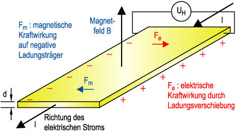 Bild 1. Prinzip des Hall-Effekts. (Quelle aller Bilder: Austriamicrosystems)