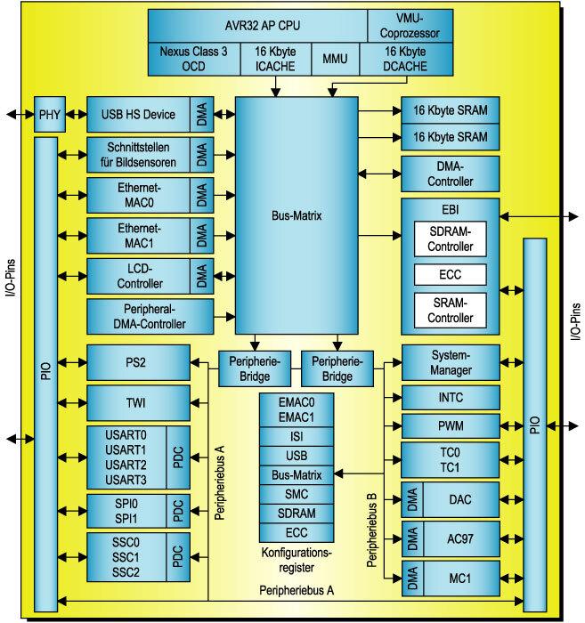 Bild 4. Der Applikationsprozessor AP7000 umfasst neben einem AVR32-Kern mit Vektormultiplikationsprozessor zahlreiche Peripheriemodule, die über eine zentrale Busmatrix mit dem Prozessorsubsystem und untereinander kommunizieren.