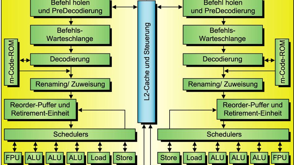 """Bild 2. Jeder Die verfügt über zwei """"Core""""-Prozessorkerne, die ein gemeinsamer L2-Cache verbindet."""