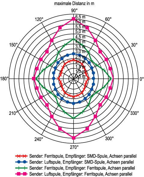 Bild 7. Durch die Veränderung von Sender- und Empfänger-Antenne lassen sich die Empfangscharakteristika einstellen. Bei parallelen Achsen der SMD-Spulen und Ferritkernen ergibt sich eine Richtcharakteristik (links); stehen die Achsen orthogonal, bildet sich eine Rundcharakterisitk aus (rechts).
