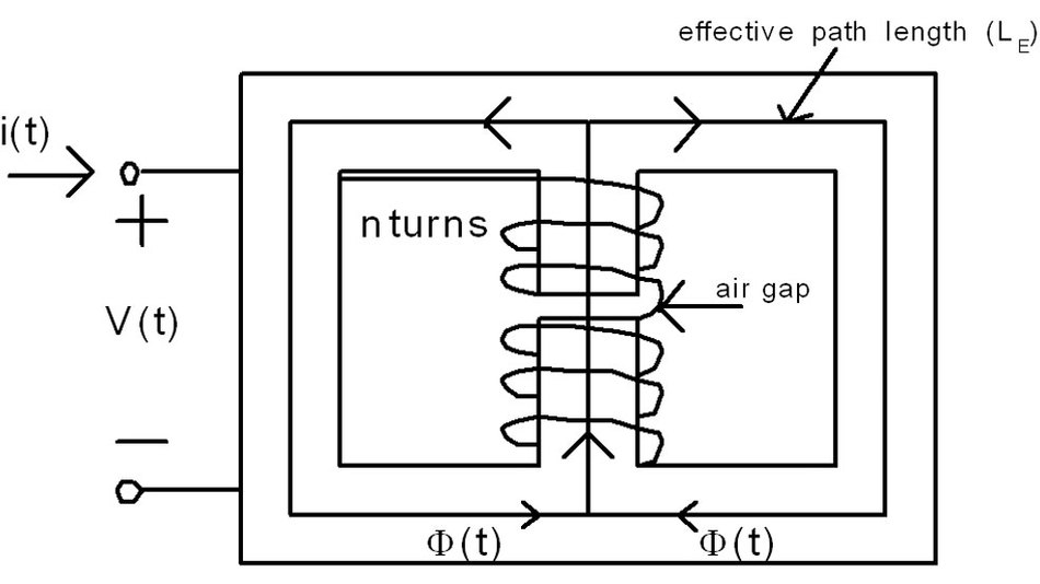 Bild 1. Typische Spule mit Luftspalt