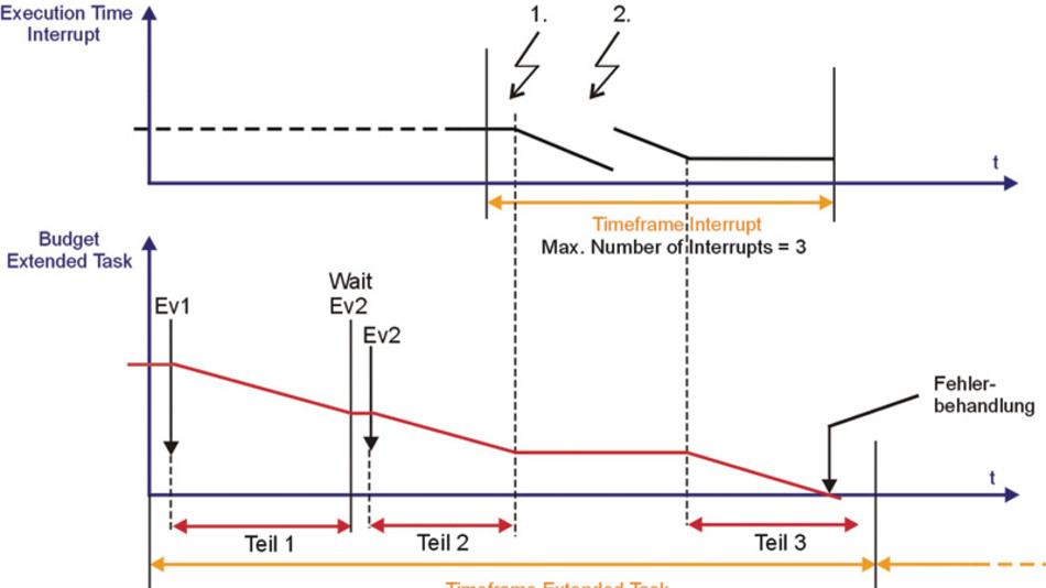 Bild 2. Die längere Laufzeit einzelner Tasks kann zur Fehlerbehandlung führen.