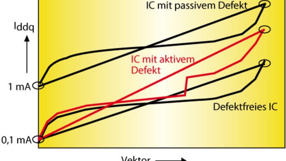 """Bild 5. """"Current Ratio"""" (Stromverhältnis) bei ICs mit aktivem, mit passivem und ohne Defekt."""