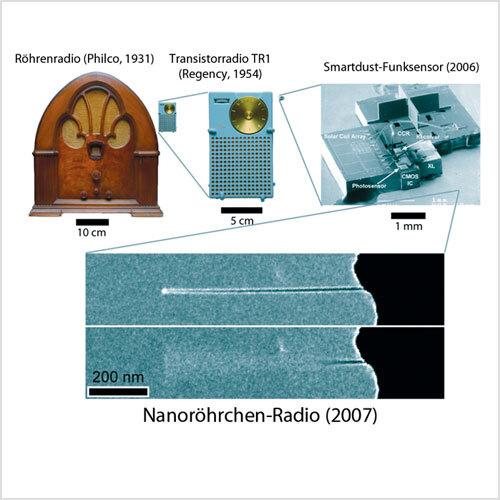 In den vergangenen 75 Jahren sind die Dimensionen eines Radios deutlich geschrumpft. Links oben ein frühes hölzernes Exemplar von Philco aus den 30er Jahren, in der Mitte ein Taschenradio aus den 50er Jahren, rechts daneben – bereits stark vergrößert – ein Ein-Chip-Radio, aus einem Handy. Darunter das neue CNT-Radio. Man beachte den Maßstab unten links: Dieses CNT-Radio ist unvorstellbare 1019-mal kleiner als das Philco-Radio.