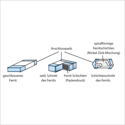 Bild 1. Aufbau einer Multilayer-SMD-Induktivität.