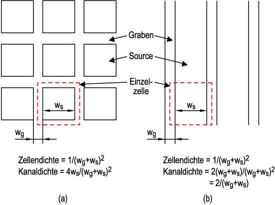 Bild 4. Trench-MOSFETs lassen sich in Zellen- (a) oder Streifenform (b) herstellen.