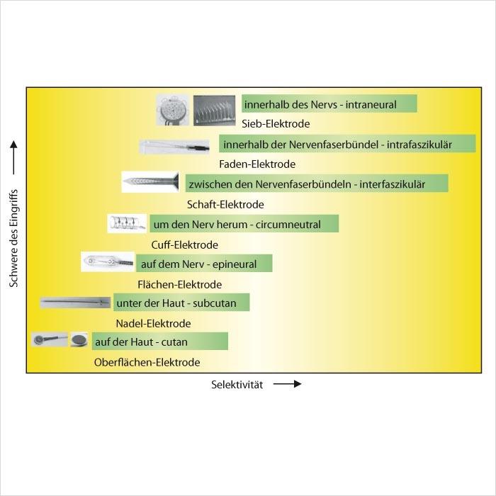 Bild 1. Schwere des Eingriffs (Invasivität) gegen die lokale Wirksamkeit (Selektivität) bei verschiedenen Bauformen von Oberflächen- und implantierbaren Mikro-Elektroden.