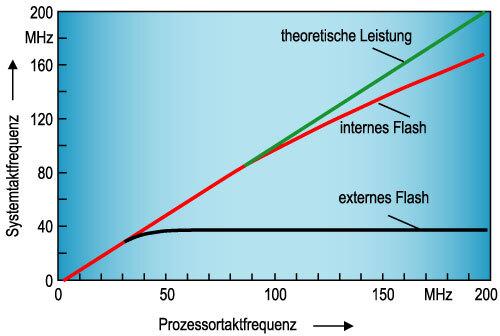 Bild 1. Das Verhältnis von Prozessortaktfrequenz zu Systemtaktfrequenz bei internen und externen Flash-Speichern.