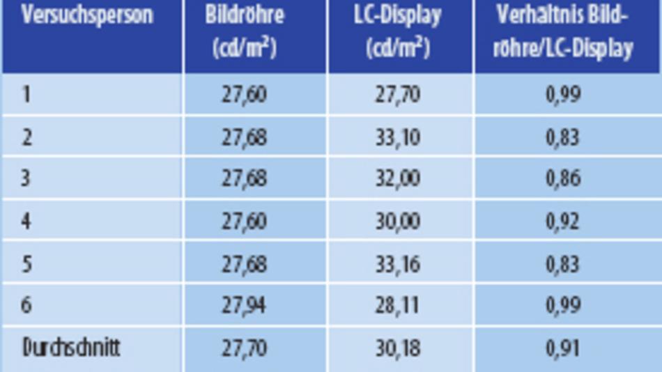 Bild 1. Frequenzabhängigkeit der Leuchtdichtemessung, ermittelt durch die Beleuchtung mit einer LED, die mit 50 % PWM betrieben wird (blau: minimaler Wert; rot: maximaler Wert). Tabelle 2. Vergleich gemessener und subjektiv gleich hell empfundener Leuchtdichten bei Bildröhre und LC-Display