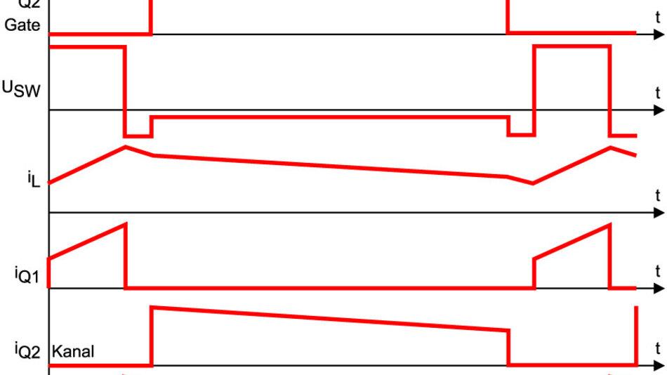 Bild 2. Bei eingeschaltetem Steuer-FET Q1 sperrt der Sync-FET Q2, und der Spulenstrom steigt an. Am Ende eines jeden Arbeitszyklusses schaltet Q1 ab, und Q2 bleibt zur Vermeidung von Brückenkurzschlüssen ebenfalls noch eine kurze Zeit im Sperrbetrieb.