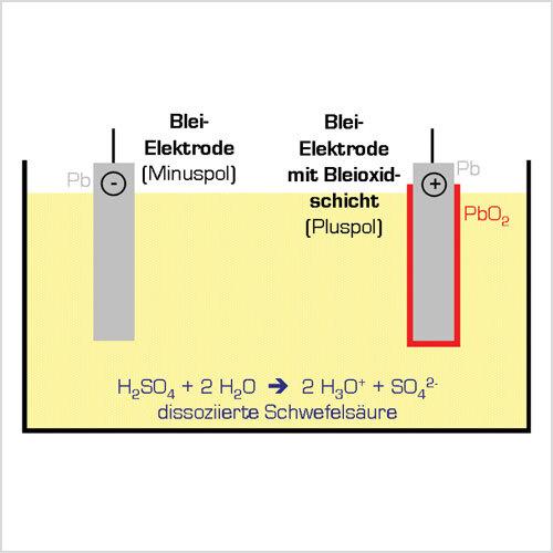 Bild 1:<br>Der Bleiakku, chemisch gesehen (Quelle: Wikipedia) Bild 2:<br>Speziell für große USVs eignet sich die geschlossene Bauform  Bild 3:<br>Ein Bleiakku in Vliesbauform ist verschlossen und lageunabhängig
