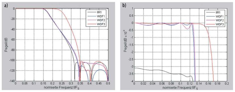 Bild 9. Übertragungsfunktionen der Filter im Sperr- (a) und im Durchlassbereich (b). IIR1: Filter 7. Ordnung aus kaskadierten Blöcken 1. und 2. Ordnung, Koeffizientenwortlänge 16 bit; WDF1: Brücken-Wellendigitalfilter 7. Ordnung, Koeffizientenwortlänge 16 bit; WDF2: Brücken-Wellendigitalfilter 7. Ordnung, optimierte Koeffizientenwerte; WDF3: Bireziprokes Brücken-Wellendigitalfilter 2x 5. Ordnung, optimierte Koeffizientenwerte.