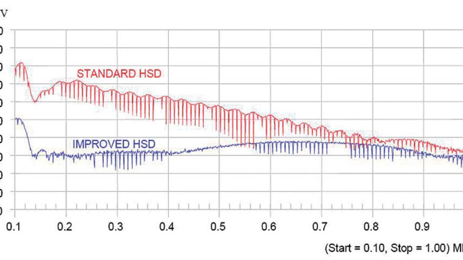"""Bild 7. Vergleich der EMV-Störungen zwischen dem Standard-""""High Side""""-Treiber und der verbesserten Version (Mess-Bandbreite 9 kHz, Ablenkzeit 10 ms)."""