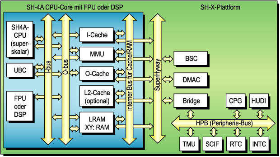 Bild 1. Die SH-X-Plattform kann im Designprozess verschiedene Ausrichtungen wie DSP- oder FPU-Unterstützung implementieren. Damit gelingt es, die bisher divergierenden SuperH-Cores in eine einheitliche Plattform zu integrieren.
