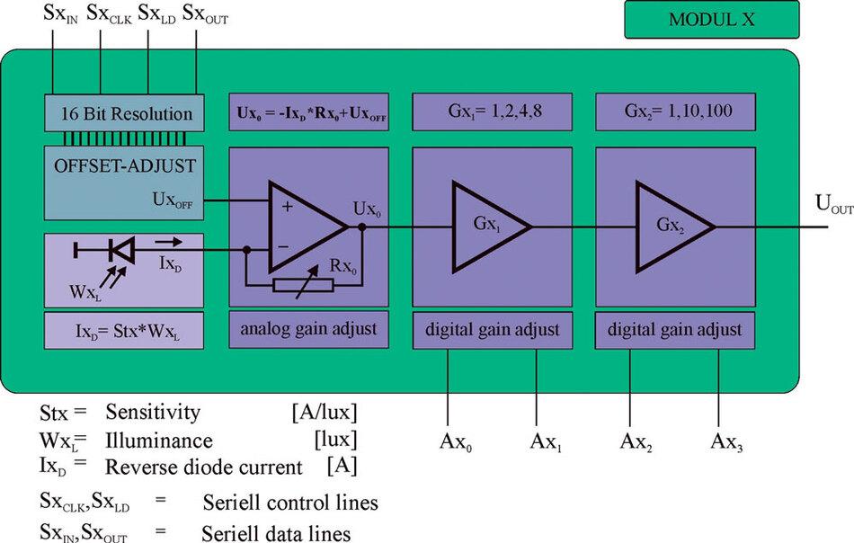 Bild1: Schaltungstopologie einer Verstärkerstufe