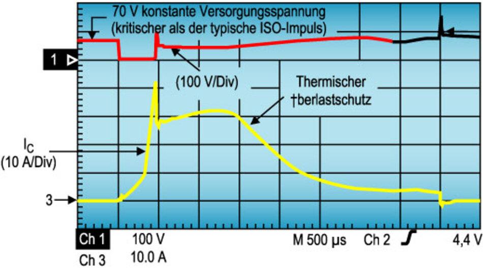 Bild 9. Der Smart IGBT schützt sich selbst bei hohen Strömen vor Überlastung. In diesem Beispiel mit einer Versorgungsspannung von 70 V steigt zunächst der Kollektorstrom rapide an, bis die Temperatur im Transistor die Temperaturschutzschaltung aktiviert und die Ansteuerung des Gates den Kollektorstrom reduziert.