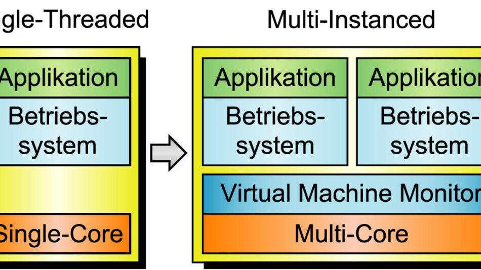 Bild 1. Virtualisierte vs. nicht-virtualisierte Umgebung. Der Virtual Machine Monitor ist eine zusätzliche Schicht, die die Zugriffe der Betriebssysteme auf die Hardware koordiniert.