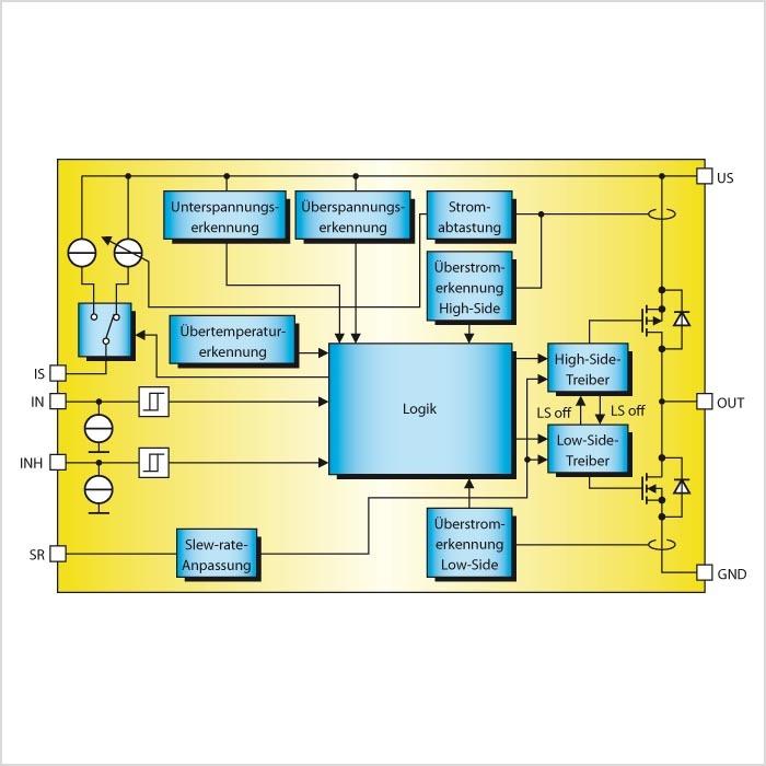 Bild: Blockschaltung eines Novalith-IC – das Treiber-IC bietet umfangreiche Schutz- und Diagnosefunktionen. (Quellen: Infineon)