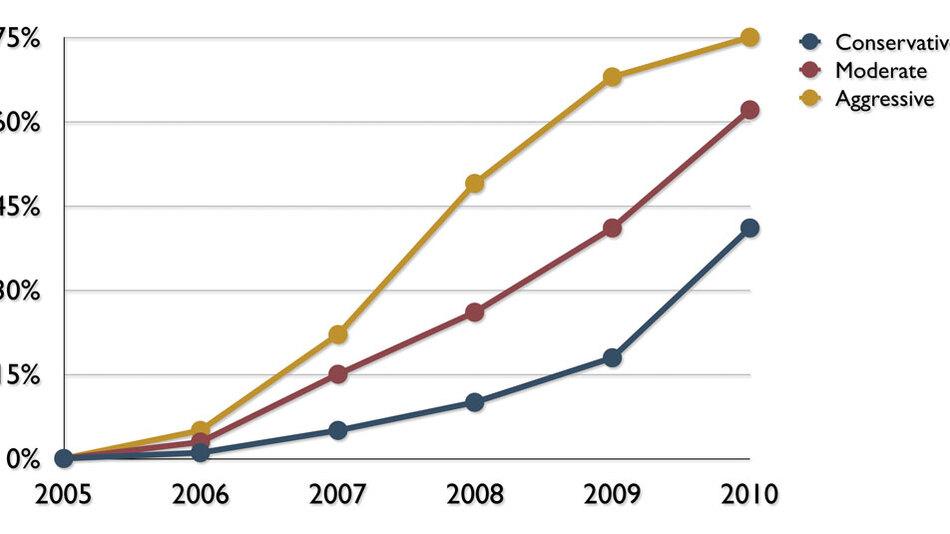 Bild 3. Projiziertes Wachstum bei digitalen Stromversorgungen. (Quelle: Darnell – Emerging Markets in Digital Power Electronics, 2005)