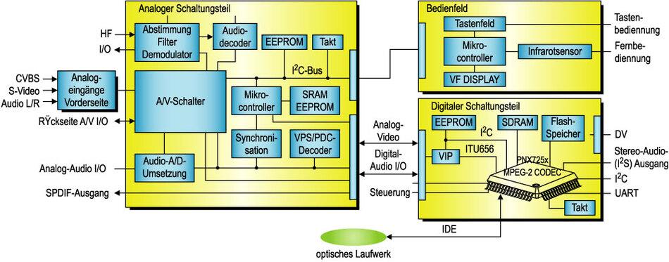 Bild 3. Das Referenz-Design lässt sich grob in einen analogen und einen digitalen Teil trennen. Der analoge Teil ist für die Übertragung und Vorverarbeitung des analogen Video-Signals sowie die Digitalisierung des Audio-Signals zuständig, während die Hauptaufgabe des digitalen Teils, der auch die Bedienelemente umfasst, in der Codierung und Decodierung des MPEG-2-Video-Signals liegt.