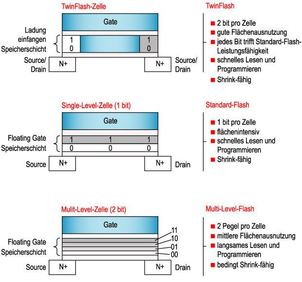 Bild 1. Der prinzipelle Aufbau von TwinFlash-, Single-Level- und Multi-Level-Flash-Zellen.
