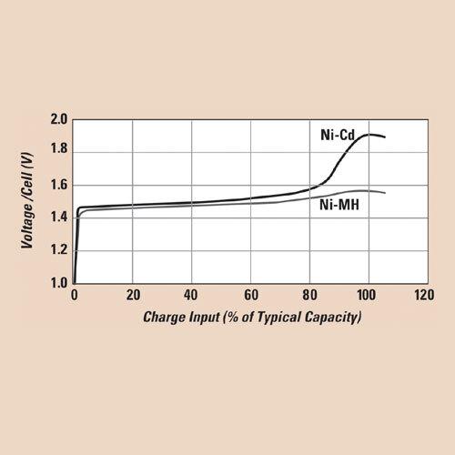 Bild 1: Typische Ladecharakteristik eines Ni-Cd- und eines Ni-MH-Akkus. Am Anfang und am Ende sind stark nichtlineare Bereiche zu sehen.