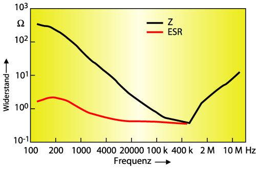 Bild 5. Frequenzgang eines D-Case-Bausteins mit 4,7 µF/50 V.