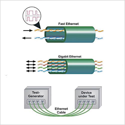 Bei der Übertragung mit 100 MBit/s über ein Twisted-Pair-Kabel (oben) erfolgt der Datentransport in Form von Differenzsignalen in jedem Adernpaar jeweils nur in eine Richtung. Für die Gigabit-Datenübertragung (unten) wird hingegen auf insgesamt vier Adernpaaren vollduplex gesendet und empfangen.