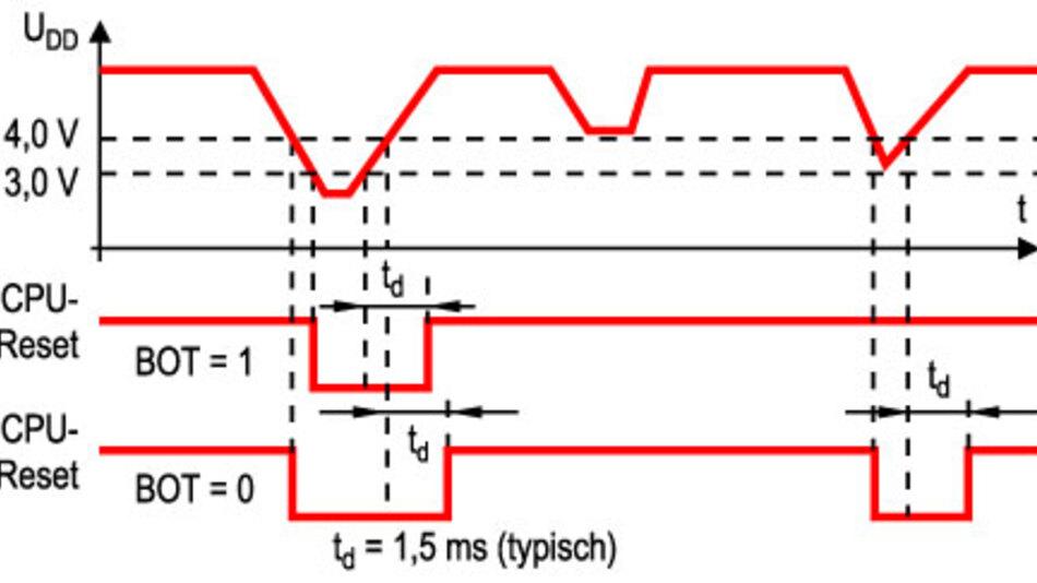 Bild 6 Beim Brown-Out-Reset lässt sich die Schaltschwelle auf 3,0 oder 4,0 V einstellen.