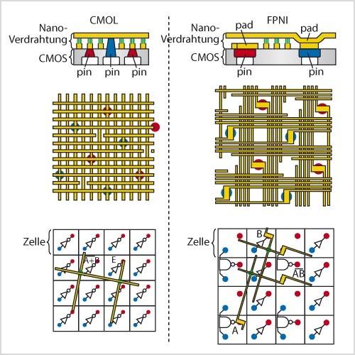 """Bild 1. Prinzipielles Layout des FPNI-Hybrids. Der """"Nano Crossbar"""" ist leicht über den CMOS-Zellen gedreht, so dass jeder Draht einen """"Pad"""" kontaktiert. Die Konfiguration der Verbindungen erstellt nur die Verdrahtung, nicht die in der CMOS-Ebene verbleibenden Logik-Funktionen. (Quellen: HP)"""