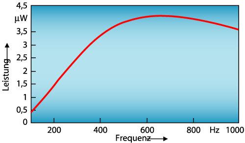 Bild 9. a)  Typischer Verlauf der Ausgangsleistung in Abhängigkeit vom Lastwiderstand für einen piezoelektrischen Wandler mit einer Masse von 5 x 5 mm2.