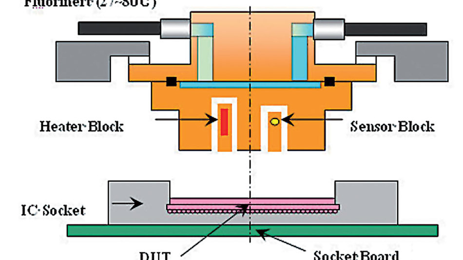 Bild 3. Thermoaufsatz zum Kühlen bzw. Aufheizen der individuellen Bauteile