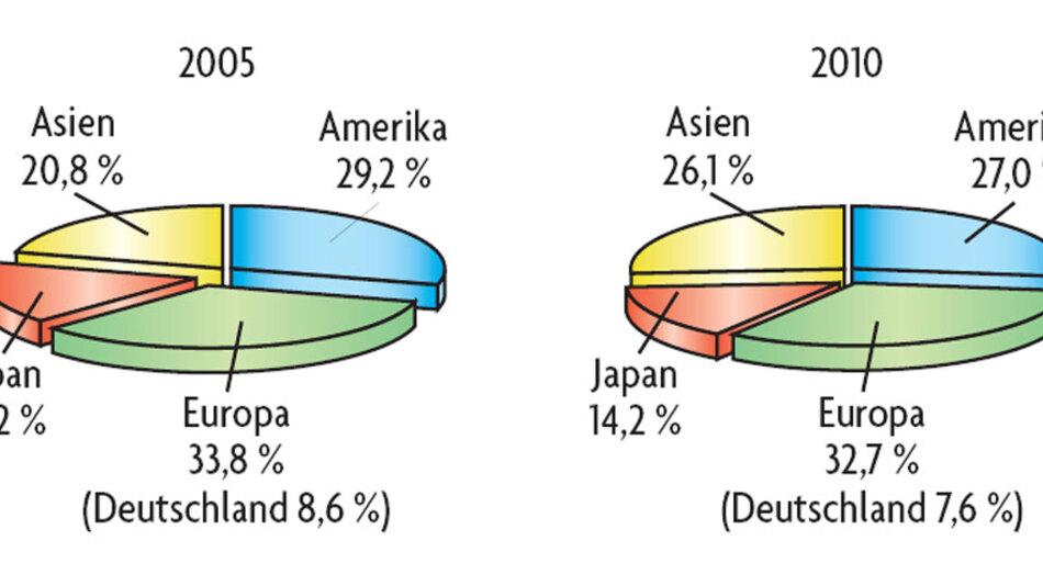 Bild 2. Das unterschiedliche regionale Wachstum der Produktion verändert die Anteile der Regionen. Zwar hält Europa auch 2010 den höchsten Anteil, Asien holt aber stark auf.