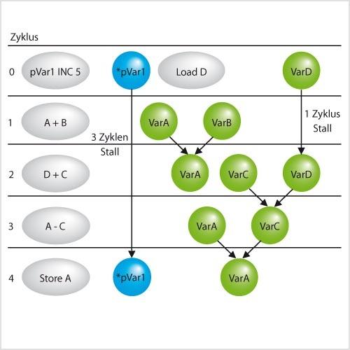 Bild 9. Das Software-Pipeling hilft, die Funktionseinheiten eines Prozessors optimal auszulasten.