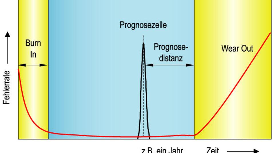 Bild 2. Ausfallrate einer Prognose-Zelle innerhalb der Lebensdauer eines Bauelements. Die Prognose-Distanz wird durch das Design der Prognose-Zelle festgelegt und beträgt in diesem Beispiel ein Jahr.