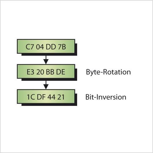 Anwendung von CRC-Hard-Blöcken verringert Entwicklungsaufwand ...