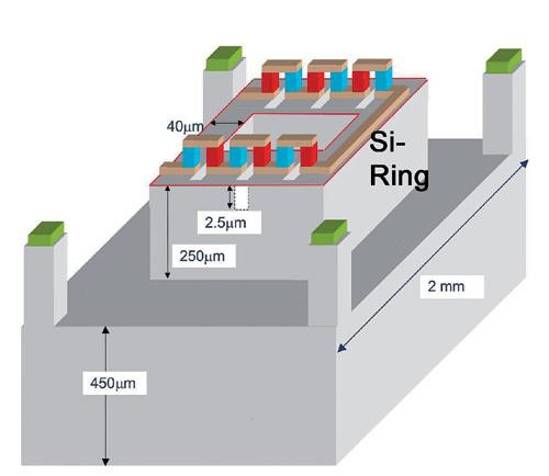 Bild 4. a) Durch Mikrobearbeitung hergestellter thermoelektrischer Generator (TEG) für hohe Leistung und hohe Spannung (Siliziumring und Thermoelemente sind nicht maßstäblich dargestellt).