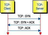 Bild 1. Dreiweg-Handshake beim TCP-Verbindungsaufbau. Beim Empfang des SYN-Signals reserviert der Server Ressourcen, um die Anfrage des Clients zu bedienen. Ist dies erfolgt, sendet der Server ein Bestätigungssignal an den Client. Dieser sendet wiederum eine Rückbestätigung.