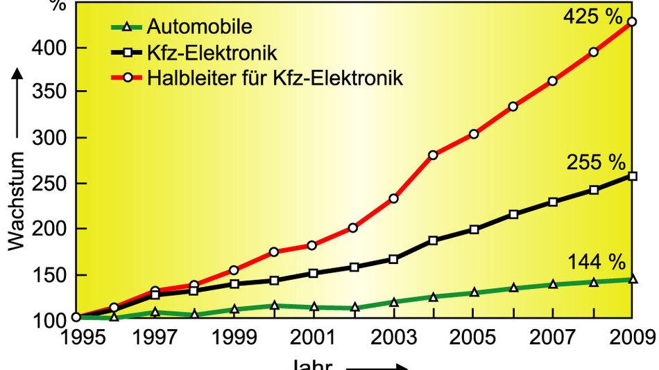 Bild 1. Während der Produktion von Automobilen für den Zeitraum von 1995 bis 2009 nur ein Wachstum von 144 % vorausgesagt wird, soll die Kfz-Elektronik um 255 % steigen, und die hierfür erforderlichen Halbleiter sollen sogar um 425 % zulegen. (Quelle: ZVEI/Delphi)