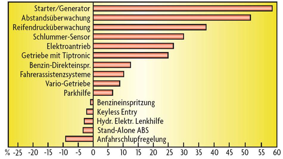 """Bild 4. Die im Kraftfahrzeug eingesetzten Systeme zeigen ein sehr unterschiedliches Wachstum: Die """"Top-Ten"""" werden im Mittel um 21 Prozent pro Jahr von 3,3 Mrd. Dollar in 2005 auf 8,7 Mrd. Dollar in 2010* wachsen; die fünf am stärksten rückäufigen Systeme nehmen im Mittel um 1,3 Prozent pro von 7,3 Mrd. Dollar in 2005 auf 6,8 Mrd. Dollar in 2010 ab. *bezogen auf das Gesamtsystem, Mikroelektronik macht hiervon etwa die Hälfte aus"""