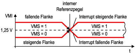 Bild 10 Externe Spannungs-Überwachung mit interner Spannungsreferenz von 1,25 V.