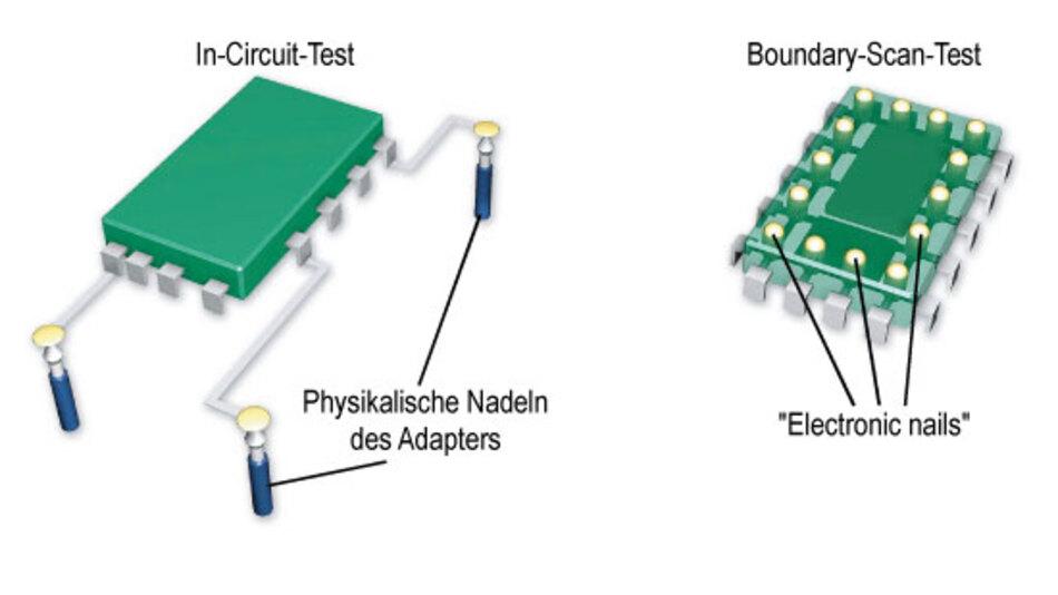 Bild 1. Grundprinzipien des Boundary-Scan- und des In-Circuit-Tests.