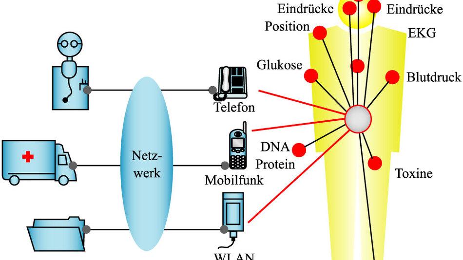Bild 1. Eine Technologie-Vision für das Jahr 2010: Menschen werden ihr persönliches BAN (Body Area Network) tragen und darüber mit Dienste-Anbietern für medizinische, sportliche und Unterhaltungs-Funktionen verbunden sein. (Bilder: IMEC)
