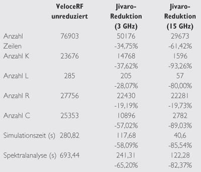 Tabelle 2 Reduktionsergebnisse für den WLAN-Verstärker