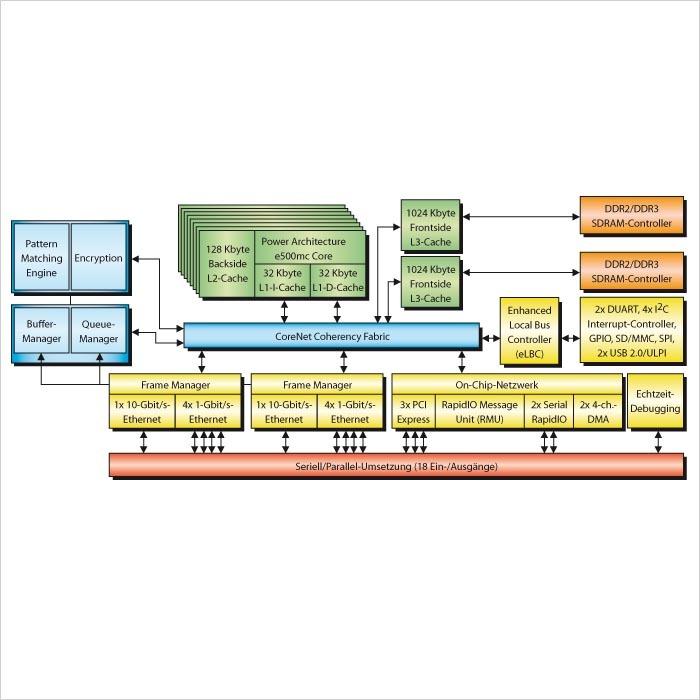 """Bild 1. Blockschaltung der QorIQ-Kommunikationsprozessor-Plattform. """"Herzstück"""" ist die CoreNet Coherency Fabric, über die die acht e500mc-Cores mit den Blöcken der Beschleunigungslogik und den Schnittstellen verbunden werden."""