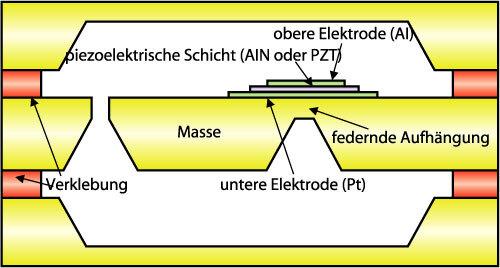 8. a)  Querschnitt durch einen piezoelektrischen Energiesammler.