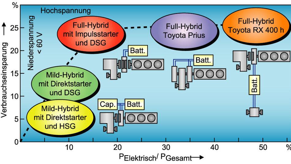 Bild 3. Vergleich verschiedener Hybridkonzepte.